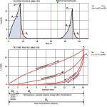 Analizator tekstury AMETEK Brookfield - wykresy TPA